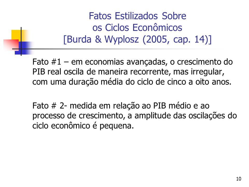 10 Fatos Estilizados Sobre os Ciclos Econômicos [Burda & Wyplosz (2005, cap. 14)] Fato #1 – em economias avançadas, o crescimento do PIB real oscila d