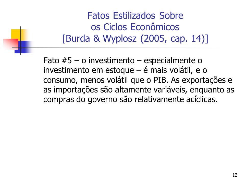 12 Fatos Estilizados Sobre os Ciclos Econômicos [Burda & Wyplosz (2005, cap. 14)] Fato #5 – o investimento – especialmente o investimento em estoque –