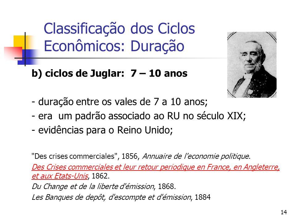 14 Classificação dos Ciclos Econômicos: Duração b) ciclos de Juglar: 7 – 10 anos - duração entre os vales de 7 a 10 anos; - era um padrão associado ao