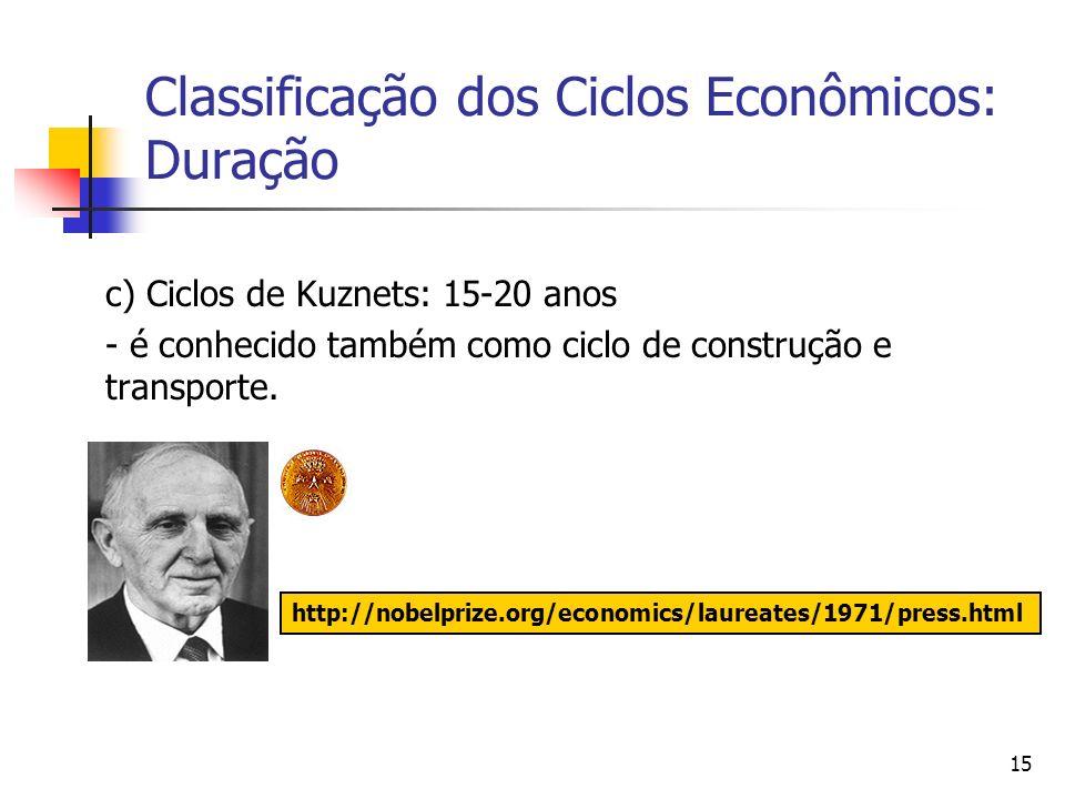15 Classificação dos Ciclos Econômicos: Duração c) Ciclos de Kuznets: 15-20 anos - é conhecido também como ciclo de construção e transporte. http://no