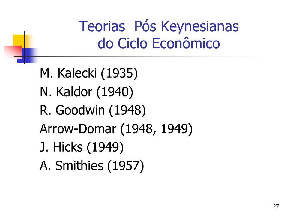 27 Teorias Pós Keynesianas do Ciclo Econômico M. Kalecki (1935) N. Kaldor (1940) R. Goodwin (1948) Arrow-Domar (1948, 1949) J. Hicks (1949) A. Smithie