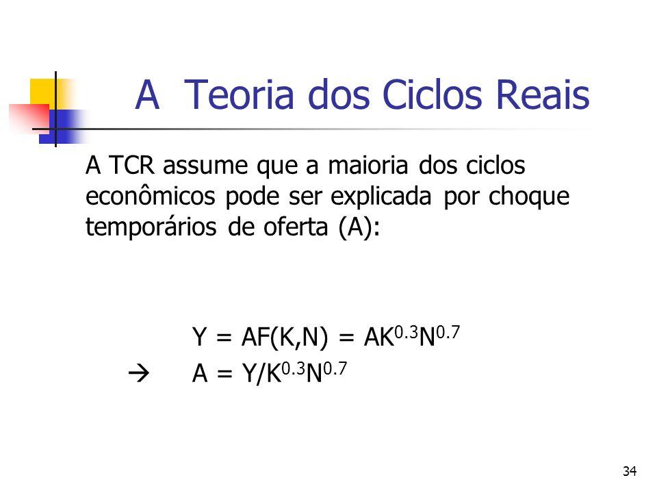 34 A Teoria dos Ciclos Reais A TCR assume que a maioria dos ciclos econômicos pode ser explicada por choque temporários de oferta (A): Y = AF(K,N) = A