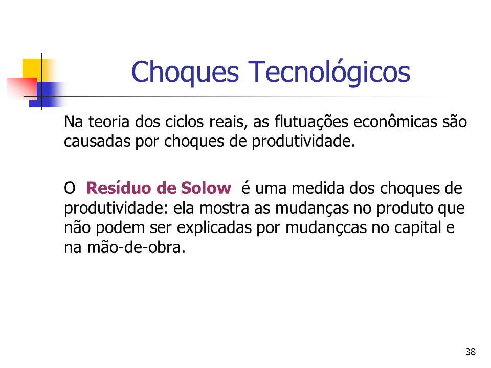 38 Choques Tecnológicos Na teoria dos ciclos reais, as flutuações econômicas são causadas por choques de produtividade. O Resíduo de Solow é uma medid