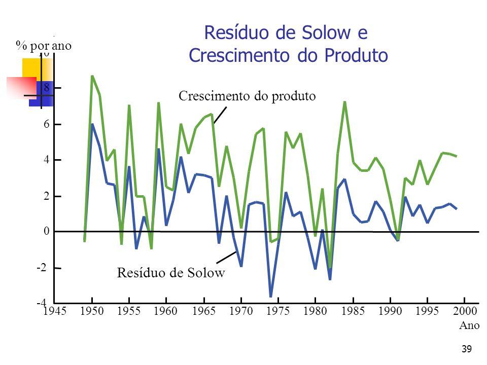 39 Ano Crescimento do produto Resíduo de Solow 195019551960196519701975198019851990199520001945 10 8 6 4 2 0 -2 -4 % por ano Resíduo de Solow e Cresci