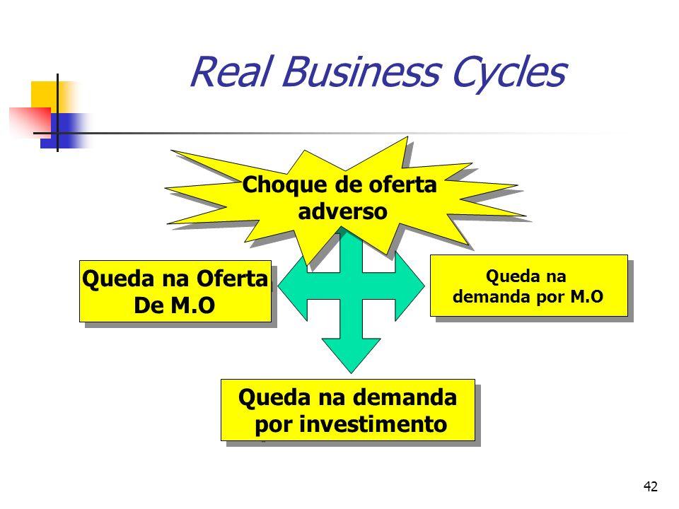 42 Real Business Cycles Queda na Oferta De M.O Queda na Oferta De M.O Queda na demanda por M.O Queda na demanda por M.O Queda na demanda por investime