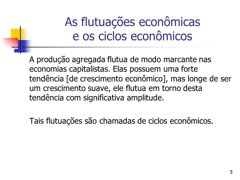 6 As Fases de um Ciclo Econômico SchumpeterSchumpeter (1939) definiu quatro fases para um ciclo econômico: (i) boom; (ii) recessão; (iii) depressão; (iv) recuperação.