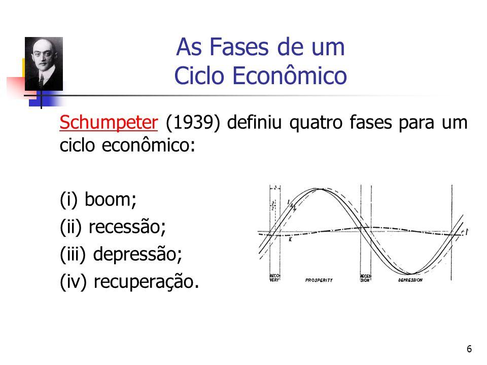 6 As Fases de um Ciclo Econômico SchumpeterSchumpeter (1939) definiu quatro fases para um ciclo econômico: (i) boom; (ii) recessão; (iii) depressão; (