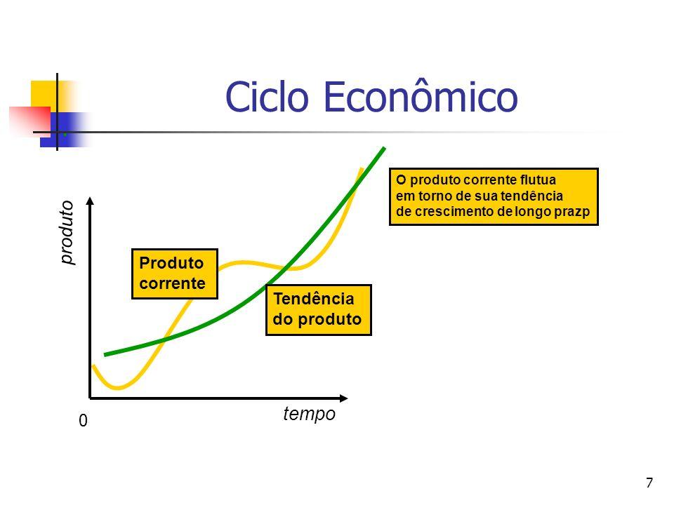 7 Produto corrente O produto corrente flutua em torno de sua tendência de crescimento de longo prazp Ciclo Econômico tempo produto Tendência do produt