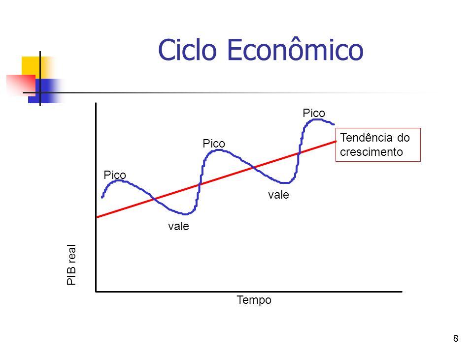 9 As Fases de um Ciclo Econômico Iniciando de uma média, um boom é um aumento que dura até o pico; uma recessão é uma queda do pico até a média; uma depressão é uma queda do produto da média até o vale; uma recuperação é um aumento do produto até a média..