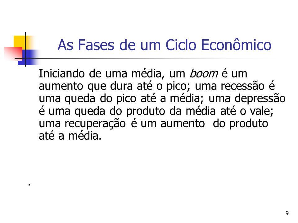10 Fatos Estilizados Sobre os Ciclos Econômicos [Burda & Wyplosz (2005, cap.