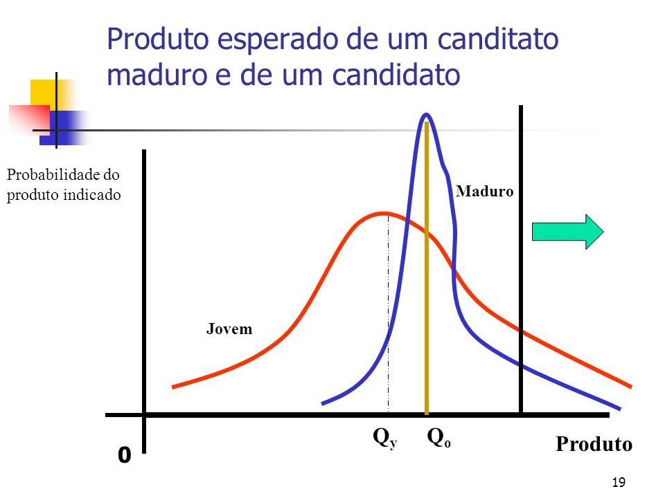 19 Produto esperado de um canditato maduro e de um candidato Produto Probabilidade do produto indicado Jovem Maduro QyQy QoQo 0