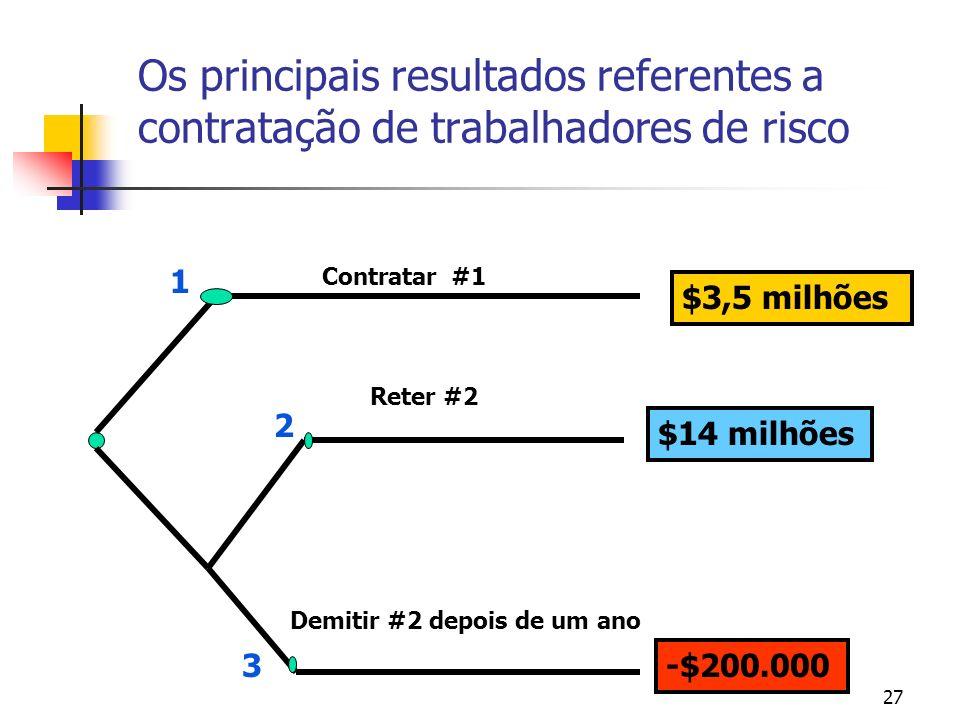 27 Os principais resultados referentes a contratação de trabalhadores de risco $3,5 milhões $14 milhões -$200.000 Reter #2 Demitir #2 depois de um ano Contratar #1 1 2 3