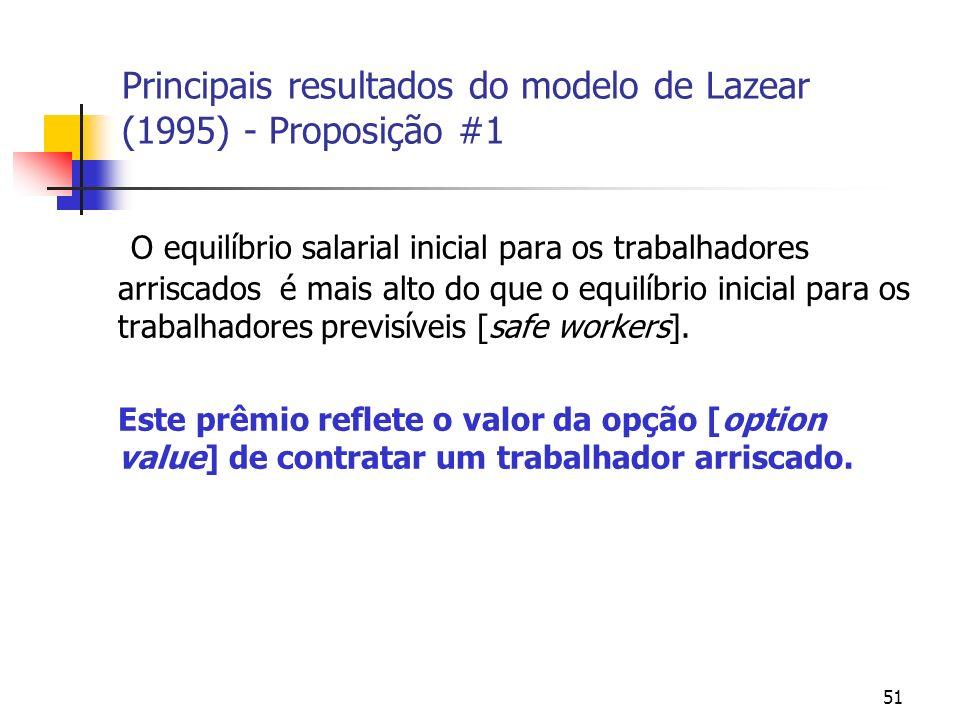 51 Principais resultados do modelo de Lazear (1995) - Proposição #1 O equilíbrio salarial inicial para os trabalhadores arriscados é mais alto do que o equilíbrio inicial para os trabalhadores previsíveis [safe workers].