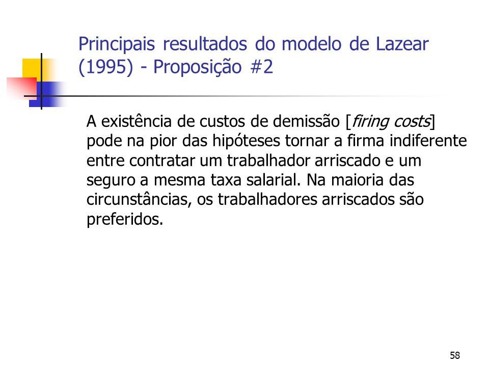 58 Principais resultados do modelo de Lazear (1995) - Proposição #2 A existência de custos de demissão [firing costs] pode na pior das hipóteses tornar a firma indiferente entre contratar um trabalhador arriscado e um seguro a mesma taxa salarial.