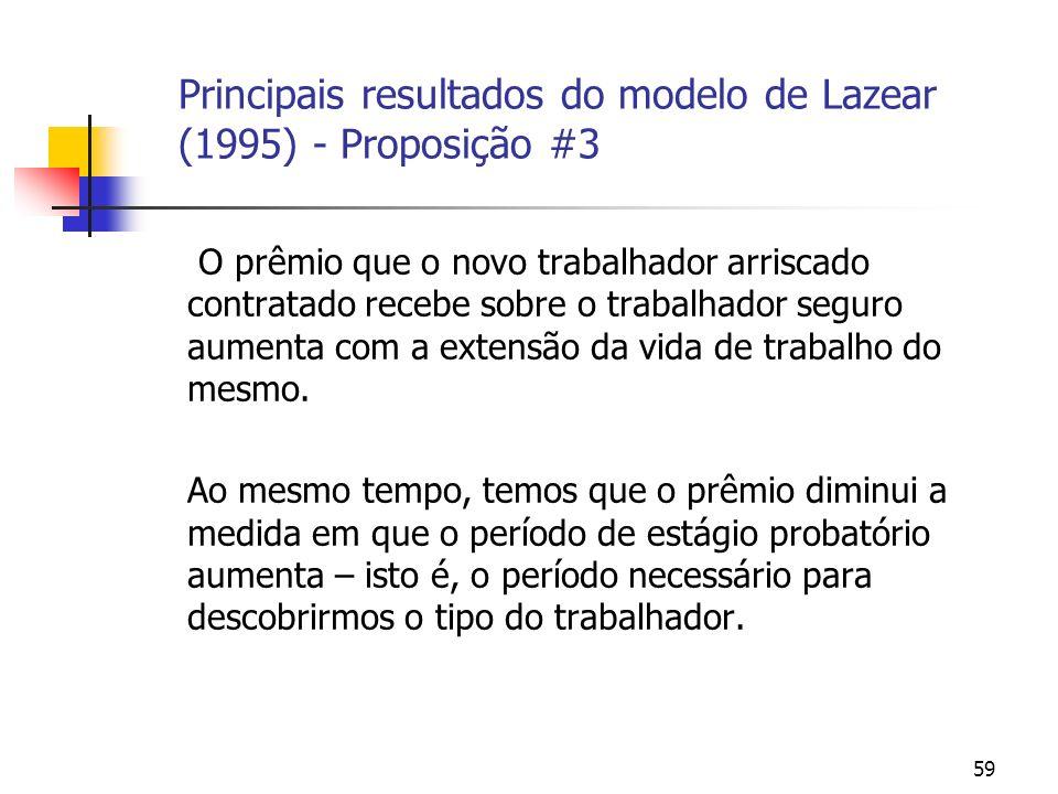 59 Principais resultados do modelo de Lazear (1995) - Proposição #3 O prêmio que o novo trabalhador arriscado contratado recebe sobre o trabalhador seguro aumenta com a extensão da vida de trabalho do mesmo.