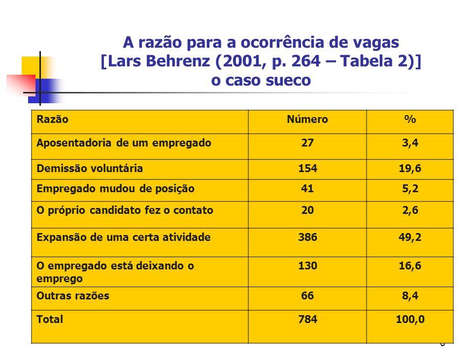 6 A razão para a ocorrência de vagas [Lars Behrenz (2001, p.