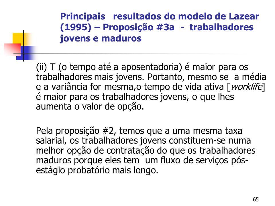 65 Principais resultados do modelo de Lazear (1995) – Proposição #3a - trabalhadores jovens e maduros (ii) T (o tempo até a aposentadoria) é maior para os trabalhadores mais jovens.