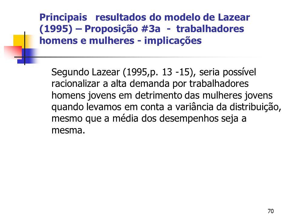 70 Principais resultados do modelo de Lazear (1995) – Proposição #3a - trabalhadores homens e mulheres - implicações Segundo Lazear (1995,p.