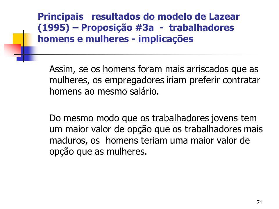 71 Principais resultados do modelo de Lazear (1995) – Proposição #3a - trabalhadores homens e mulheres - implicações Assim, se os homens foram mais arriscados que as mulheres, os empregadores iriam preferir contratar homens ao mesmo salário.