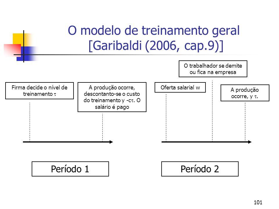 101 O modelo de treinamento geral [Garibaldi (2006, cap.9)] Período 1Período 2 Firma decide o nível de treinamento A produção ocorre, descontanto-se o