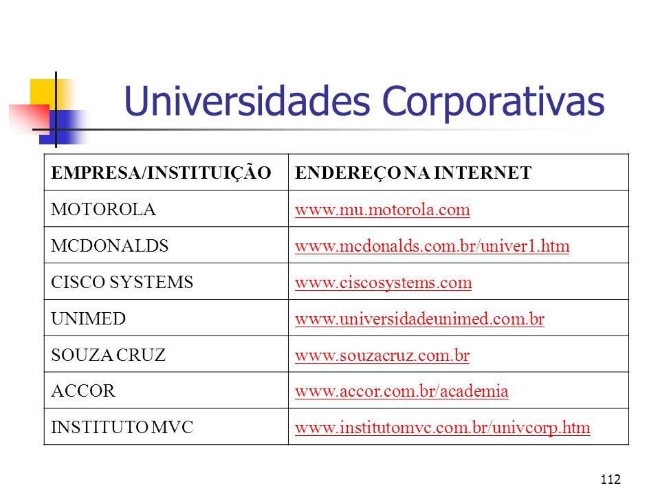 112 Universidades Corporativas EMPRESA/INSTITUIÇÃOENDEREÇO NA INTERNET MOTOROLAwww.mu.motorola.com MCDONALDSwww.mcdonalds.com.br/univer1.htm CISCO SYS