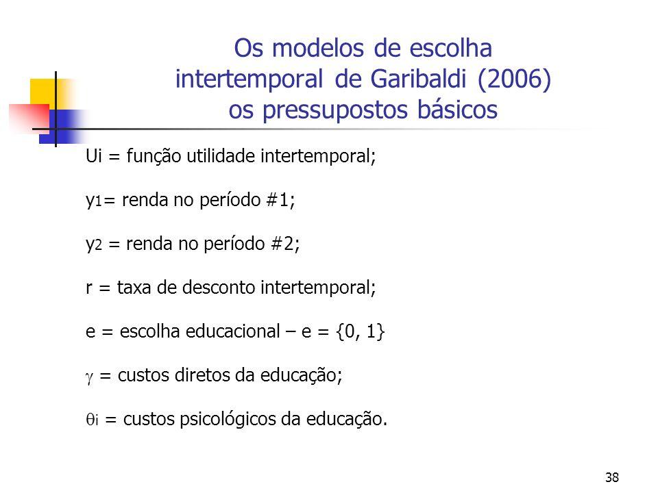 38 Os modelos de escolha intertemporal de Garibaldi (2006) os pressupostos básicos Ui = função utilidade intertemporal; y 1 = renda no período #1; y 2