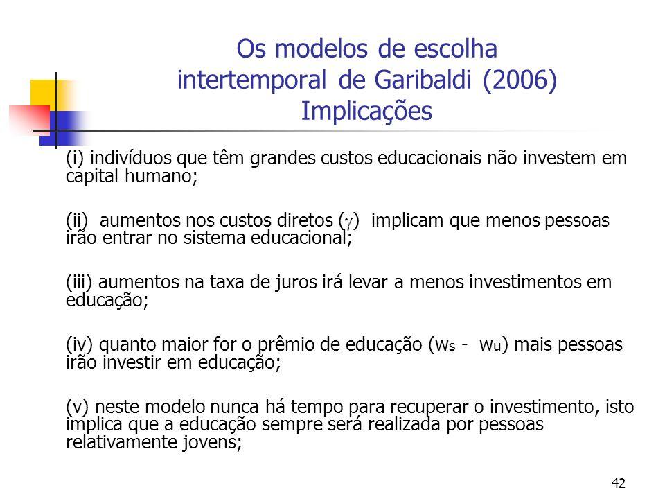 42 Os modelos de escolha intertemporal de Garibaldi (2006) Implicações (i) indivíduos que têm grandes custos educacionais não investem em capital huma