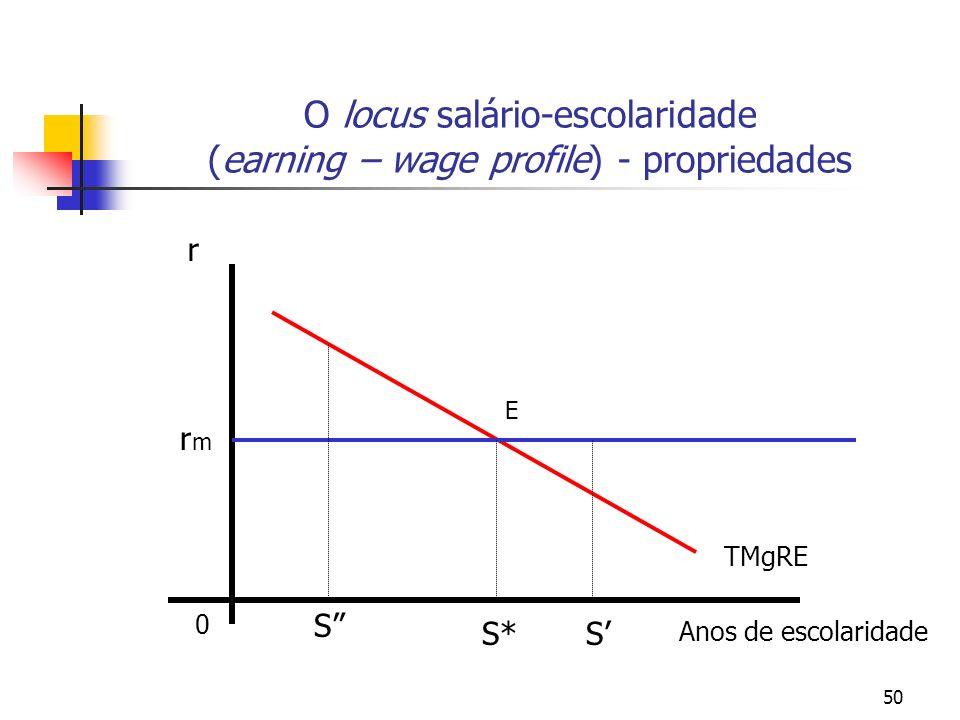 50 O locus salário-escolaridade (earning – wage profile) - propriedades 0 Anos de escolaridade r TMgRE S* rmrm S S E