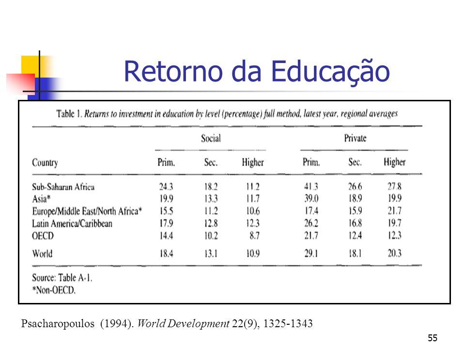 55 Retorno da Educação Psacharopoulos (1994). World Development 22(9), 1325-1343