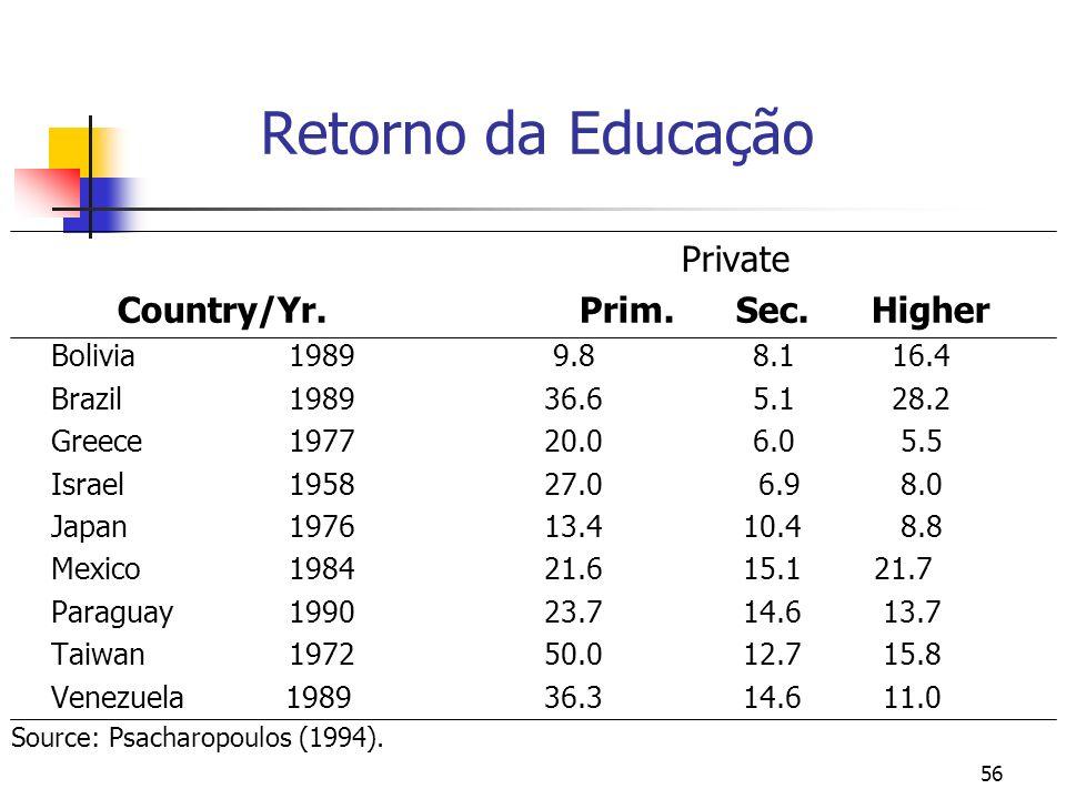 56 Retorno da Educação Private Country/Yr. Prim. Sec. Higher Bolivia 1989 9.8 8.1 16.4 Brazil 198936.6 5.1 28.2 Greece 197720.0 6.0 5.5 Israel 195827.
