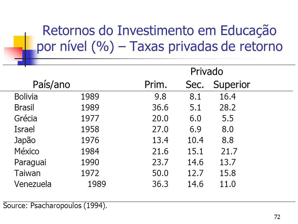 72 Retornos do Investimento em Educação por nível (%) – Taxas privadas de retorno Privado País/ano Prim. Sec. Superior Bolivia 1989 9.8 8.1 16.4 Brasi