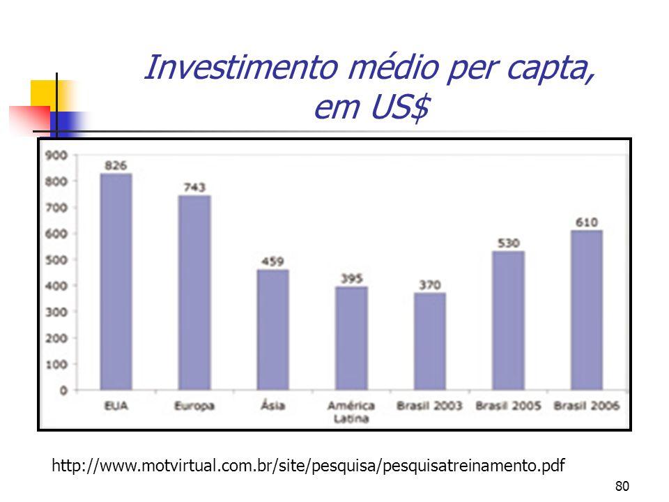 80 Investimento médio per capta, em US$ http://www.motvirtual.com.br/site/pesquisa/pesquisatreinamento.pdf
