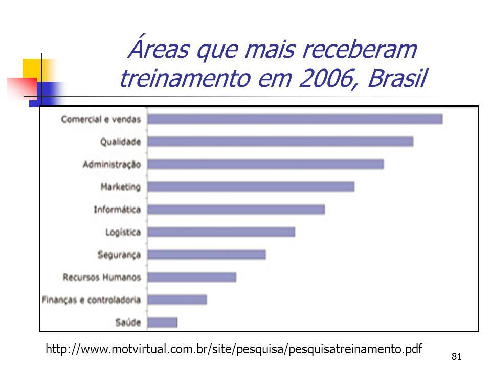 81 Áreas que mais receberam treinamento em 2006, Brasil http://www.motvirtual.com.br/site/pesquisa/pesquisatreinamento.pdf
