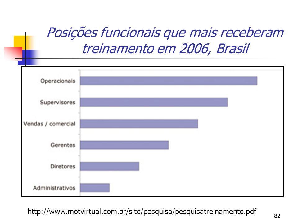 82 Posições funcionais que mais receberam treinamento em 2006, Brasil http://www.motvirtual.com.br/site/pesquisa/pesquisatreinamento.pdf