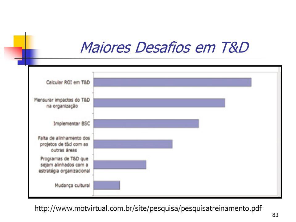 83 Maiores Desafios em T&D http://www.motvirtual.com.br/site/pesquisa/pesquisatreinamento.pdf