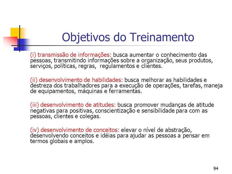 94 Objetivos do Treinamento (i) transmissão de informações: busca aumentar o conhecimento das pessoas, transmitindo informações sobre a organização, s