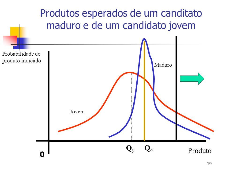 19 Produtos esperados de um canditato maduro e de um candidato jovem Produto Probabilidade do produto indicado Jovem Maduro QyQy QoQo 0