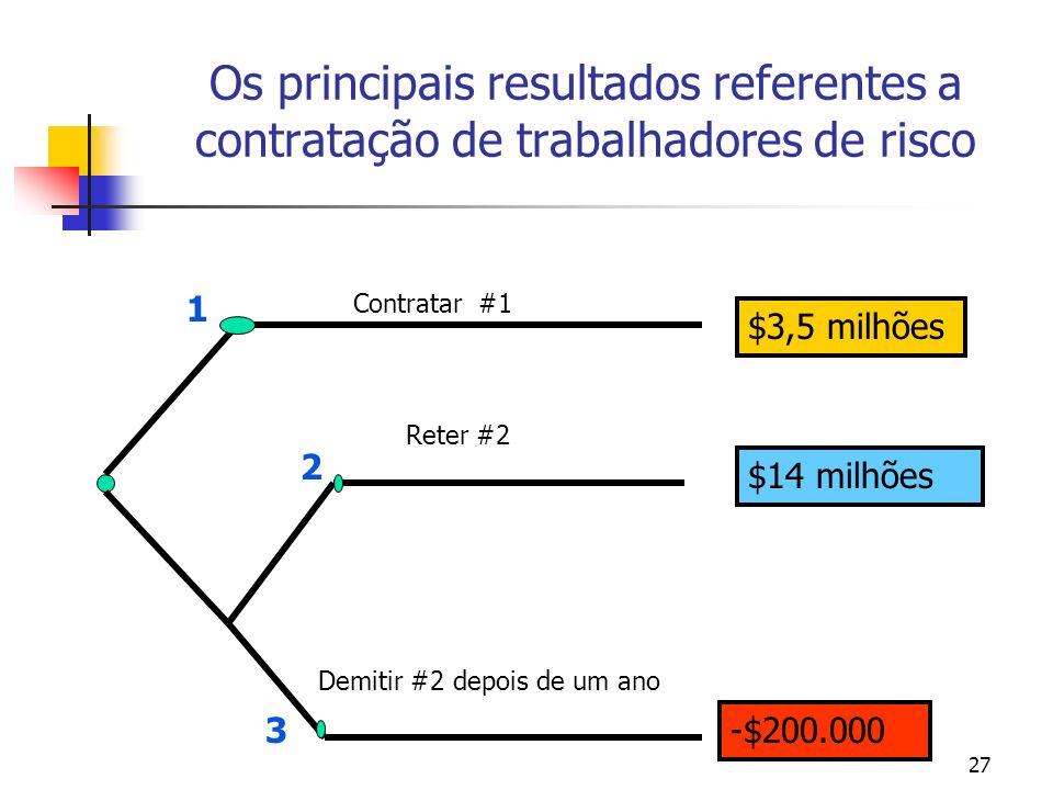 27 Os principais resultados referentes a contratação de trabalhadores de risco $3,5 milhões $14 milhões -$200.000 Reter #2 Demitir #2 depois de um ano