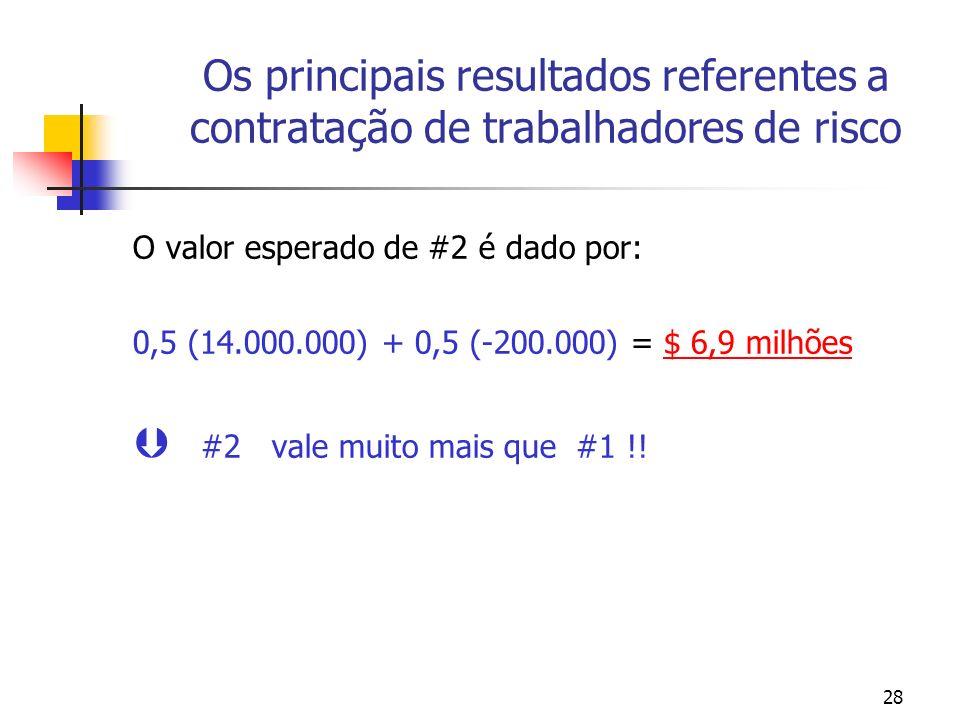 28 Os principais resultados referentes a contratação de trabalhadores de risco O valor esperado de #2 é dado por: 0,5 (14.000.000) + 0,5 (-200.000) =