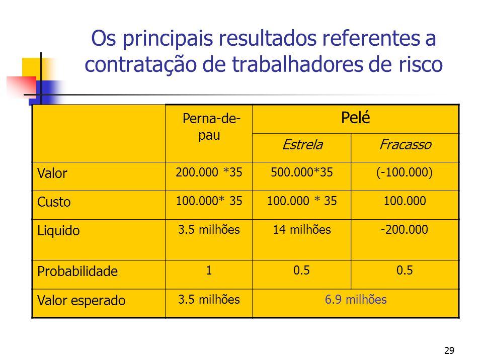 29 Os principais resultados referentes a contratação de trabalhadores de risco Perna-de- pau Pelé EstrelaFracasso Valor 200.000 *35500.000*35(-100.000) Custo 100.000* 35 100.000 Liquido 3.5 milhões14 milhões-200.000 Probabilidade 10.5 Valor esperado 3.5 milhões6.9 milhões