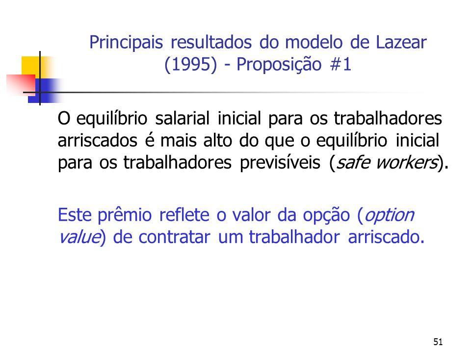 51 Principais resultados do modelo de Lazear (1995) - Proposição #1 O equilíbrio salarial inicial para os trabalhadores arriscados é mais alto do que o equilíbrio inicial para os trabalhadores previsíveis (safe workers).