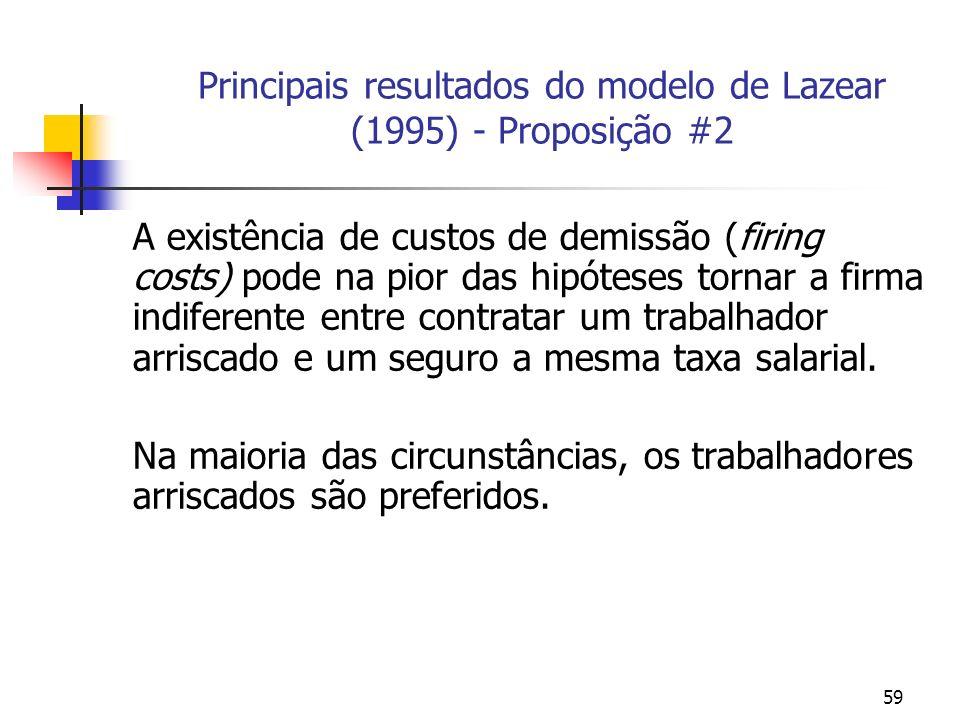 59 Principais resultados do modelo de Lazear (1995) - Proposição #2 A existência de custos de demissão (firing costs) pode na pior das hipóteses tornar a firma indiferente entre contratar um trabalhador arriscado e um seguro a mesma taxa salarial.