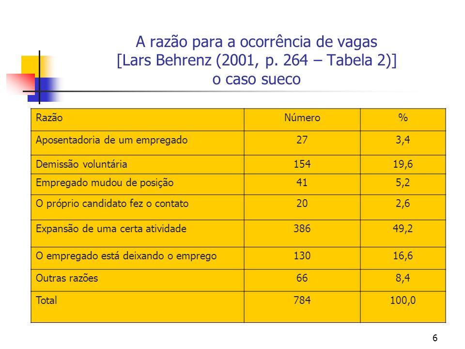 6 A razão para a ocorrência de vagas [Lars Behrenz (2001, p. 264 – Tabela 2)] o caso sueco RazãoNúmero% Aposentadoria de um empregado273,4 Demissão vo