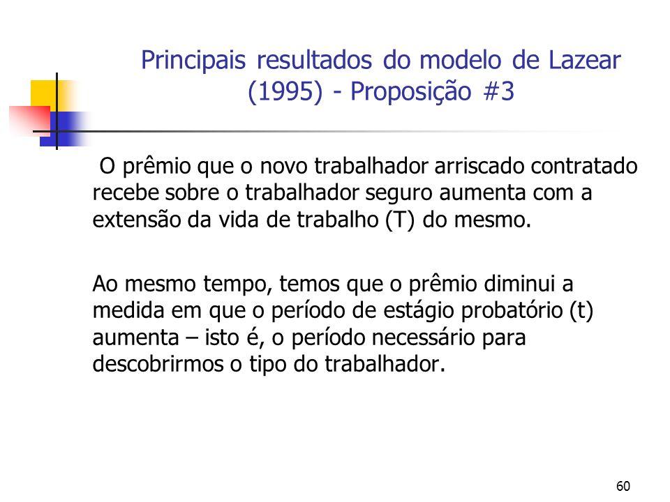 60 Principais resultados do modelo de Lazear (1995) - Proposição #3 O prêmio que o novo trabalhador arriscado contratado recebe sobre o trabalhador seguro aumenta com a extensão da vida de trabalho (T) do mesmo.