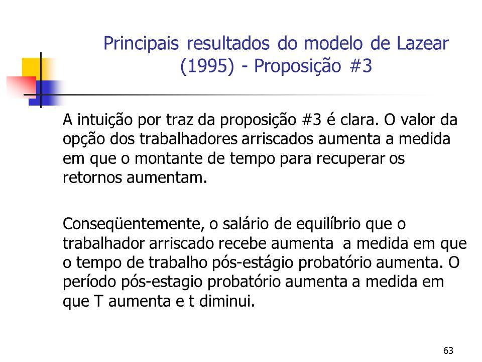 63 Principais resultados do modelo de Lazear (1995) - Proposição #3 A intuição por traz da proposição #3 é clara. O valor da opção dos trabalhadores a