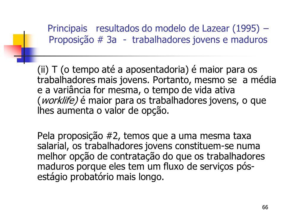 66 Principais resultados do modelo de Lazear (1995) – Proposição # 3a - trabalhadores jovens e maduros (ii) T (o tempo até a aposentadoria) é maior para os trabalhadores mais jovens.