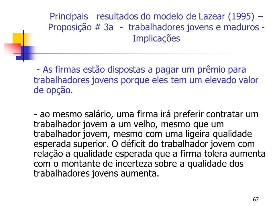 67 Principais resultados do modelo de Lazear (1995) – Proposição # 3a - trabalhadores jovens e maduros - Implicações - As firmas estão dispostas a pagar um prêmio para trabalhadores jovens porque eles tem um elevado valor de opção.