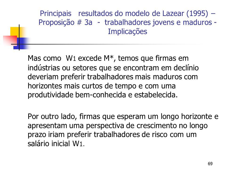 69 Principais resultados do modelo de Lazear (1995) – Proposição # 3a - trabalhadores jovens e maduros - Implicações Mas como W 1 excede M*, temos que