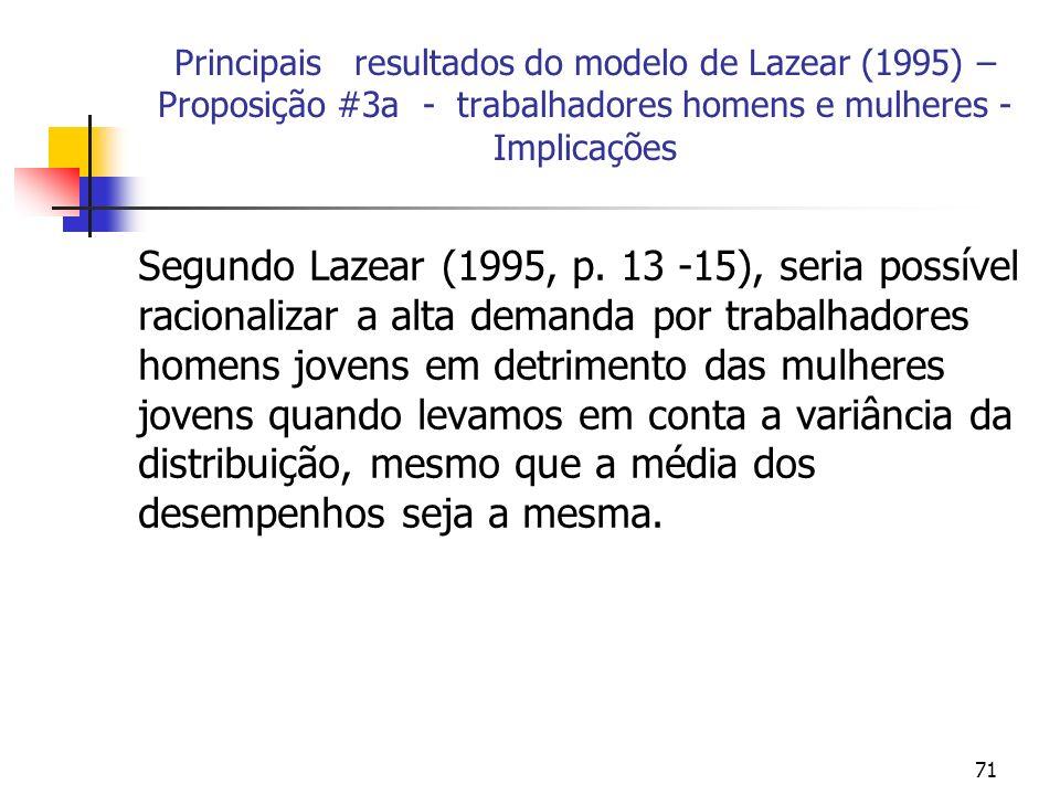 71 Principais resultados do modelo de Lazear (1995) – Proposição #3a - trabalhadores homens e mulheres - Implicações Segundo Lazear (1995, p. 13 -15),