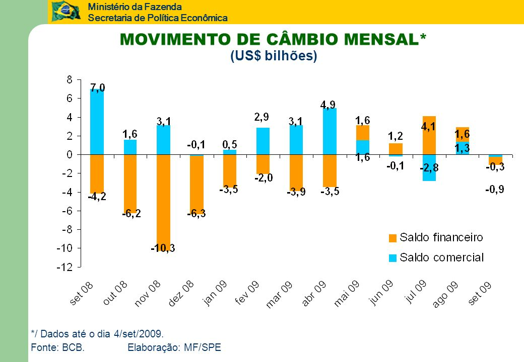 Ministério da Fazenda Secretaria de Política Econômica MOVIMENTO DE CÂMBIO MENSAL* (US$ bilhões) */ Dados até o dia 4/set/2009. Fonte: BCB.Elaboração: